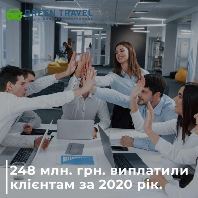 248 млн грн виплатили нашим клієнтам за 2020 рік